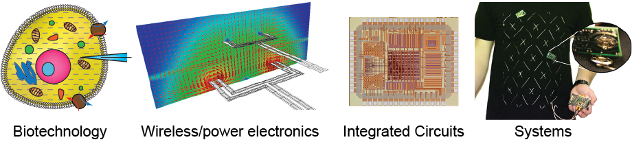 Application examples, including biomedical electronics, power electronics, integrated circuit and system design